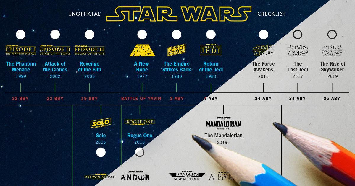 Preview of my Star Wars checklist and timeline